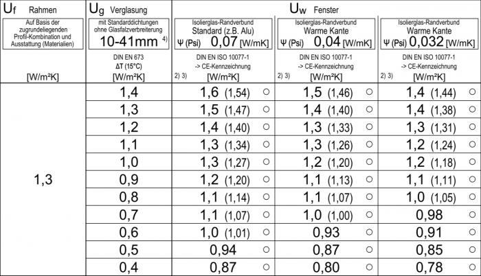 aluplast-ideal-4000-hoszigetelesi-kepessege