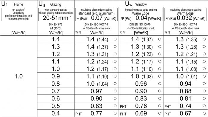 aluplast-ideal-8000-hoszigetelesi-kepessege